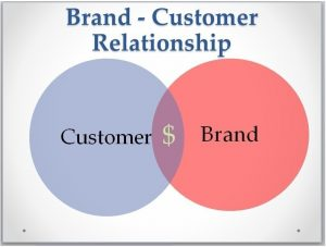 customer-brand relationships