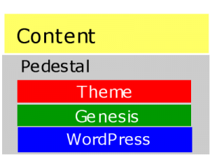 wordpress basic diagram of content delivery and infrastructure